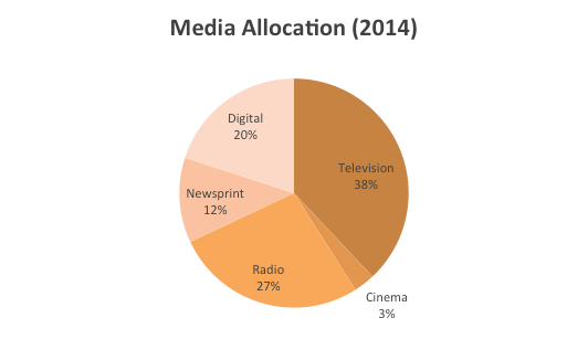 53830_2014_Media_Allocation