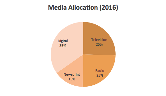 53830_2016_Media_Allocation